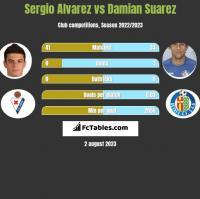 Sergio Alvarez vs Damian Suarez h2h player stats