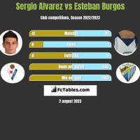 Sergio Alvarez vs Esteban Burgos h2h player stats