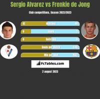 Sergio Alvarez vs Frenkie de Jong h2h player stats