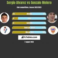 Sergio Alvarez vs Gonzalo Melero h2h player stats