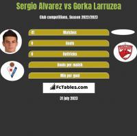 Sergio Alvarez vs Gorka Larruzea h2h player stats