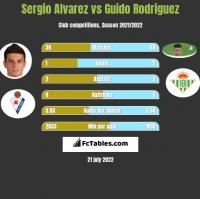 Sergio Alvarez vs Guido Rodriguez h2h player stats