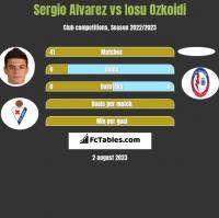 Sergio Alvarez vs Iosu Ozkoidi h2h player stats