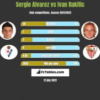 Sergio Alvarez vs Ivan Rakitic h2h player stats