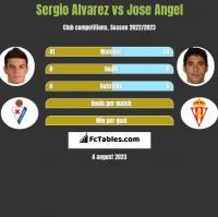 Sergio Alvarez vs Jose Angel h2h player stats