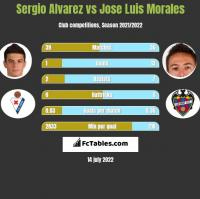 Sergio Alvarez vs Jose Luis Morales h2h player stats