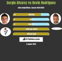Sergio Alvarez vs Kevin Rodrigues h2h player stats