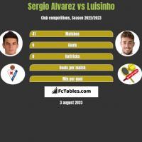 Sergio Alvarez vs Luisinho h2h player stats