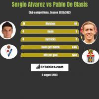 Sergio Alvarez vs Pablo De Blasis h2h player stats