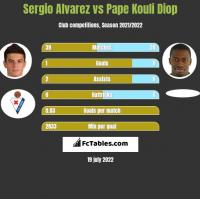Sergio Alvarez vs Pape Kouli Diop h2h player stats