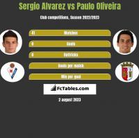 Sergio Alvarez vs Paulo Oliveira h2h player stats