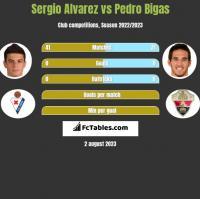 Sergio Alvarez vs Pedro Bigas h2h player stats