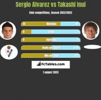 Sergio Alvarez vs Takashi Inui h2h player stats