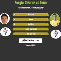 Sergio Alvarez vs Tono h2h player stats