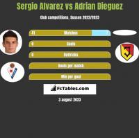 Sergio Alvarez vs Adrian Dieguez h2h player stats