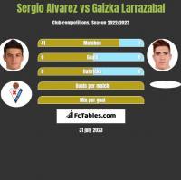 Sergio Alvarez vs Gaizka Larrazabal h2h player stats