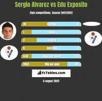 Sergio Alvarez vs Edu Exposito h2h player stats