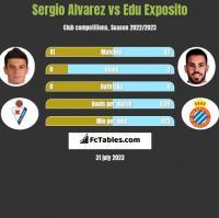 Sergio Alvarez vs Edu Exposito h2h player stats