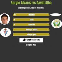 Sergio Alvarez vs David Alba h2h player stats