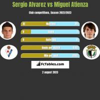 Sergio Alvarez vs Miguel Atienza h2h player stats
