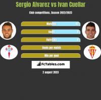 Sergio Alvarez vs Ivan Cuellar h2h player stats