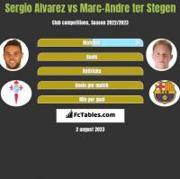 Sergio Alvarez vs Marc-Andre ter Stegen h2h player stats