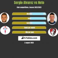 Sergio Alvarez vs Neto h2h player stats