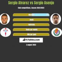 Sergio Alvarez vs Sergio Asenjo h2h player stats