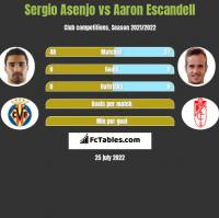 Sergio Asenjo vs Aaron Escandell h2h player stats