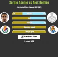 Sergio Asenjo vs Alex Remiro h2h player stats