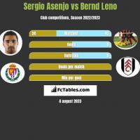 Sergio Asenjo vs Bernd Leno h2h player stats
