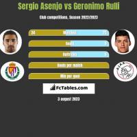 Sergio Asenjo vs Geronimo Rulli h2h player stats