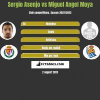 Sergio Asenjo vs Miguel Angel Moya h2h player stats