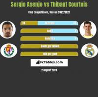Sergio Asenjo vs Thibaut Courtois h2h player stats