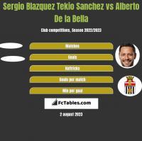 Sergio Blazquez Tekio Sanchez vs Alberto De la Bella h2h player stats