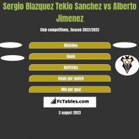 Sergio Blazquez Tekio Sanchez vs Alberto Jimenez h2h player stats