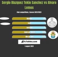 Sergio Blazquez Tekio Sanchez vs Alvaro Lemos h2h player stats
