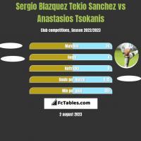 Sergio Blazquez Tekio Sanchez vs Anastasios Tsokanis h2h player stats