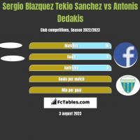 Sergio Blazquez Tekio Sanchez vs Antonis Dedakis h2h player stats
