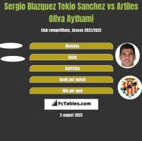 Sergio Blazquez Tekio Sanchez vs Artiles Oliva Aythami h2h player stats