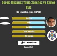 Sergio Blazquez Tekio Sanchez vs Carlos Ruiz h2h player stats