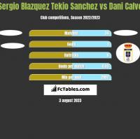 Sergio Blazquez Tekio Sanchez vs Dani Calvo h2h player stats