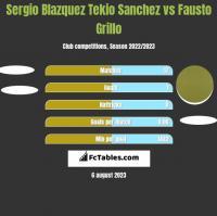 Sergio Blazquez Tekio Sanchez vs Fausto Grillo h2h player stats