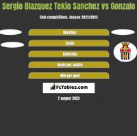Sergio Blazquez Tekio Sanchez vs Gonzalo h2h player stats