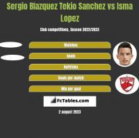 Sergio Blazquez Tekio Sanchez vs Isma Lopez h2h player stats