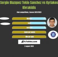 Sergio Blazquez Tekio Sanchez vs Kyriakos Kivrakidis h2h player stats