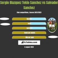 Sergio Blazquez Tekio Sanchez vs Salvador Sanchez h2h player stats