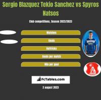 Sergio Blazquez Tekio Sanchez vs Spyros Natsos h2h player stats