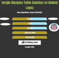 Sergio Blazquez Tekio Sanchez vs Andoni Lopez h2h player stats