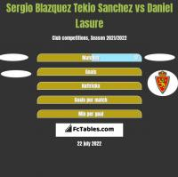 Sergio Blazquez Tekio Sanchez vs Daniel Lasure h2h player stats